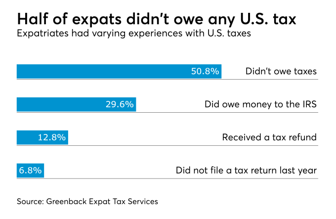 US Expats object to U.S. taxes