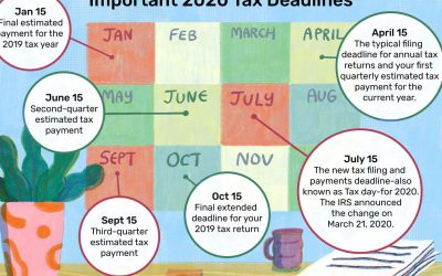 The important US Income Tax Return Deadlines for this year 2020